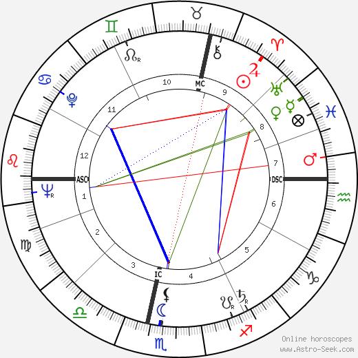 Françoise Seigner birth chart, Françoise Seigner astro natal horoscope, astrology