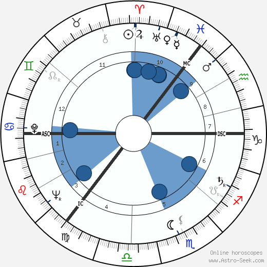 Gael Turnbull horoscope, astrology, sign, zodiac, date of birth, instagram