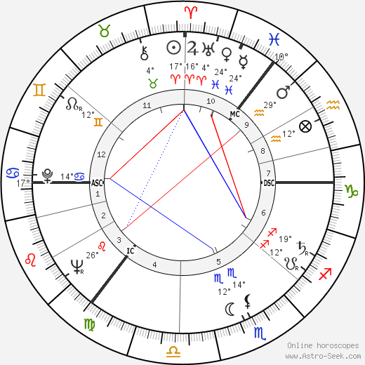 Gael Turnbull birth chart, biography, wikipedia 2019, 2020
