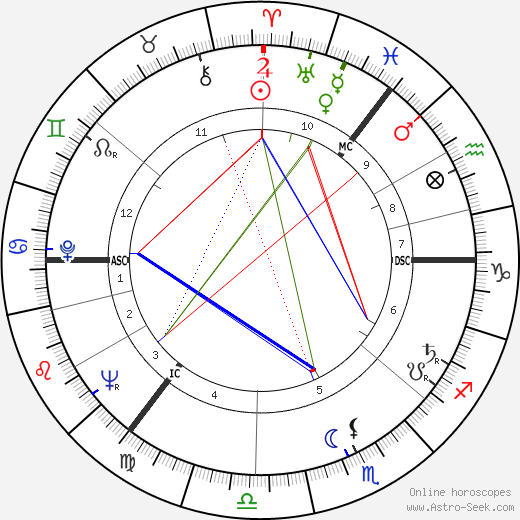 Gael Turnbull astro natal birth chart, Gael Turnbull horoscope, astrology