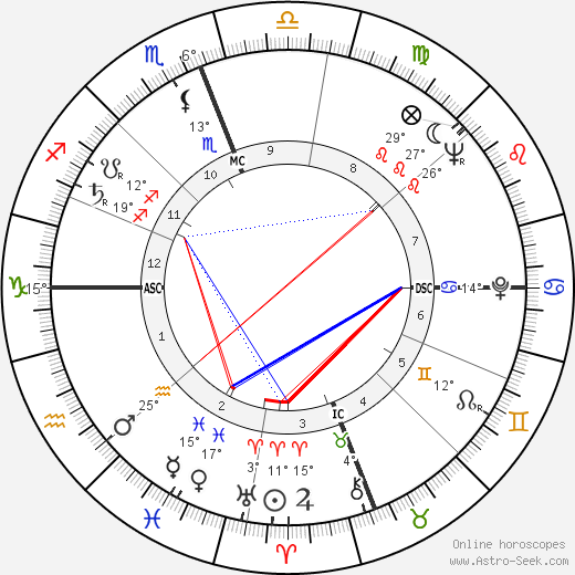 George Grizzard birth chart, biography, wikipedia 2019, 2020