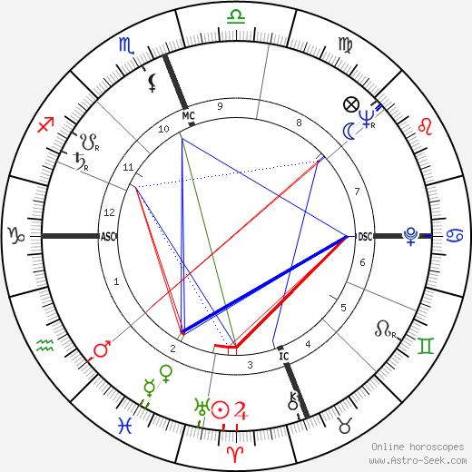 George Grizzard astro natal birth chart, George Grizzard horoscope, astrology