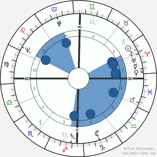 Hardy Krüger wikipedia, horoscope, astrology, instagram