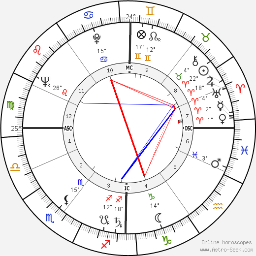 Hardy Krüger birth chart, biography, wikipedia 2019, 2020