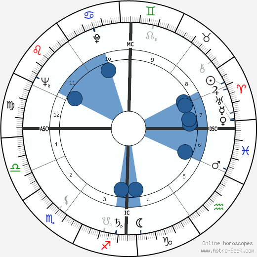 Henri Garcin wikipedia, horoscope, astrology, instagram