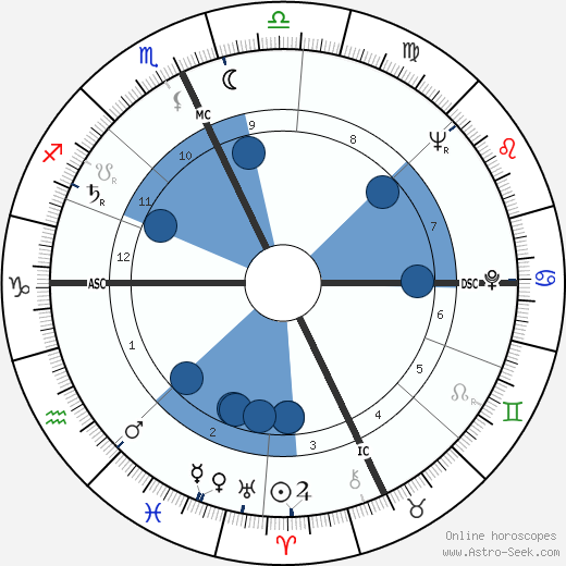 James D. Watson wikipedia, horoscope, astrology, instagram