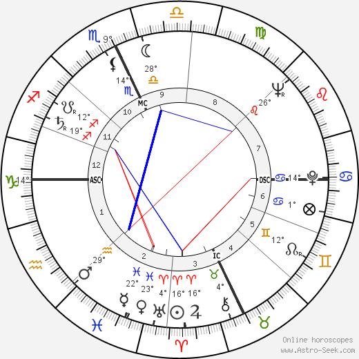 James D. Watson birth chart, biography, wikipedia 2019, 2020