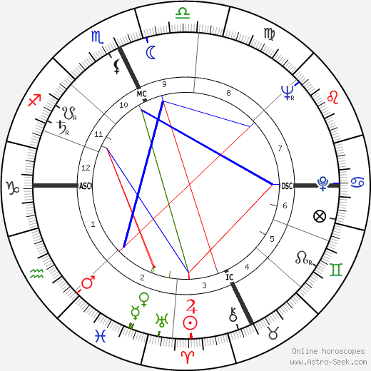 James D. Watson astro natal birth chart, James D. Watson horoscope, astrology