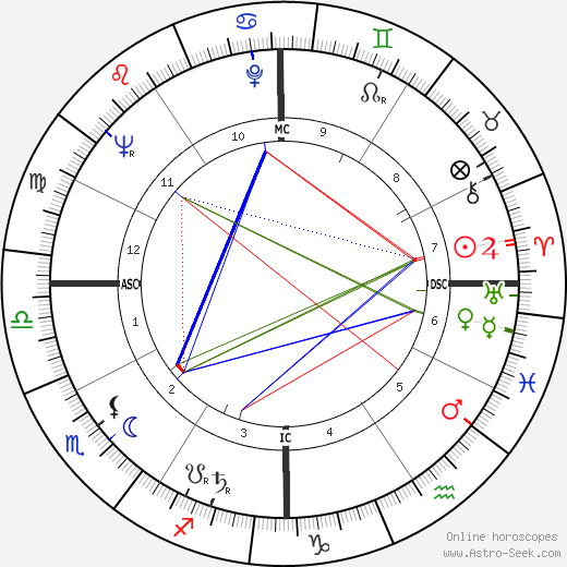 James Garner astro natal birth chart, James Garner horoscope, astrology