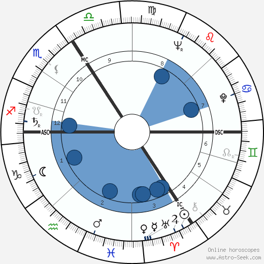 Jaroslav Mixa wikipedia, horoscope, astrology, instagram
