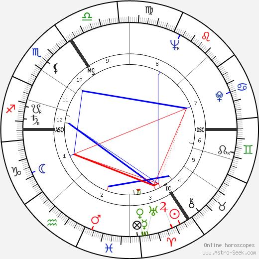 Jaroslav Mixa день рождения гороскоп, Jaroslav Mixa Натальная карта онлайн