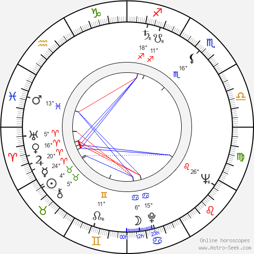 Johnny Griffin birth chart, biography, wikipedia 2019, 2020