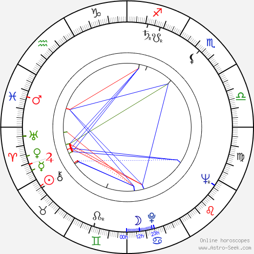 Johnny Griffin birth chart, Johnny Griffin astro natal horoscope, astrology