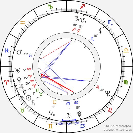 Josef Motejl birth chart, biography, wikipedia 2019, 2020