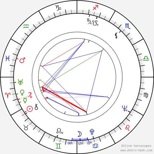 Josef Motejl birth chart, Josef Motejl astro natal horoscope, astrology