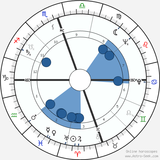 Joseph Bernardin wikipedia, horoscope, astrology, instagram