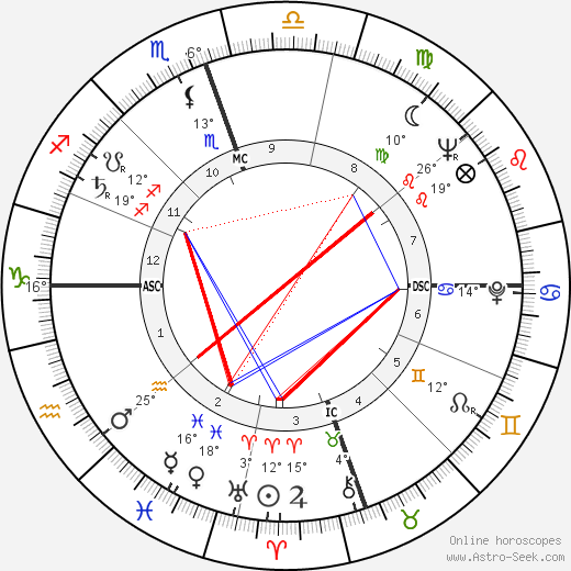 Joseph Bernardin birth chart, biography, wikipedia 2018, 2019