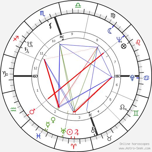 Джозеф Луис Бернардин Joseph Bernardin день рождения гороскоп, Joseph Bernardin Натальная карта онлайн