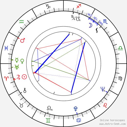 Kamila Moučková astro natal birth chart, Kamila Moučková horoscope, astrology