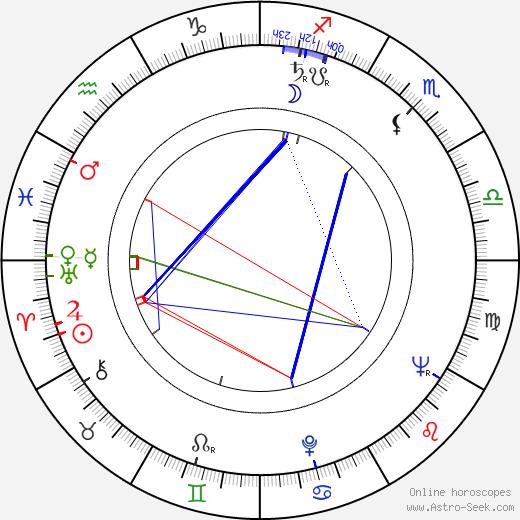 Keijo Komppa astro natal birth chart, Keijo Komppa horoscope, astrology