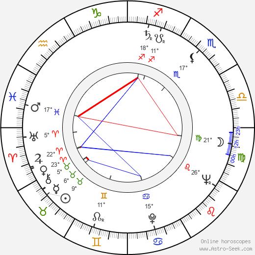 Lauri Elo birth chart, biography, wikipedia 2017, 2018