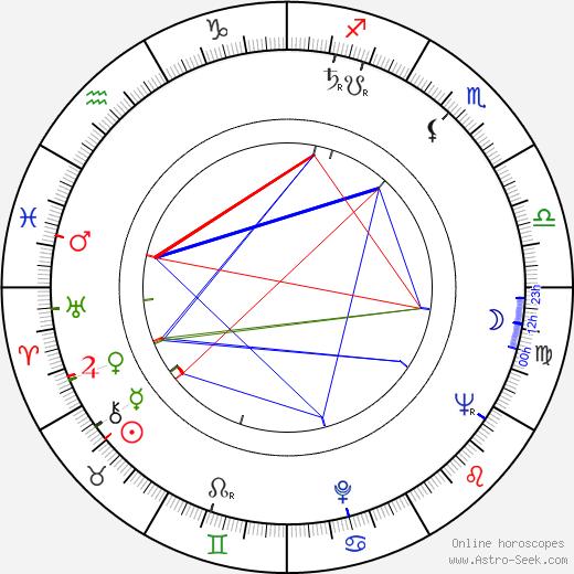 Lauri Elo astro natal birth chart, Lauri Elo horoscope, astrology