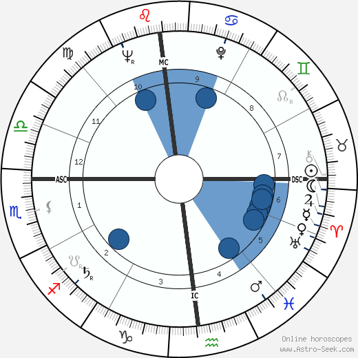 Leonardo Zega wikipedia, horoscope, astrology, instagram
