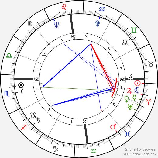 Leonardo Zega tema natale, oroscopo, Leonardo Zega oroscopi gratuiti, astrologia