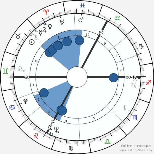 Lidia Alfonsi wikipedia, horoscope, astrology, instagram