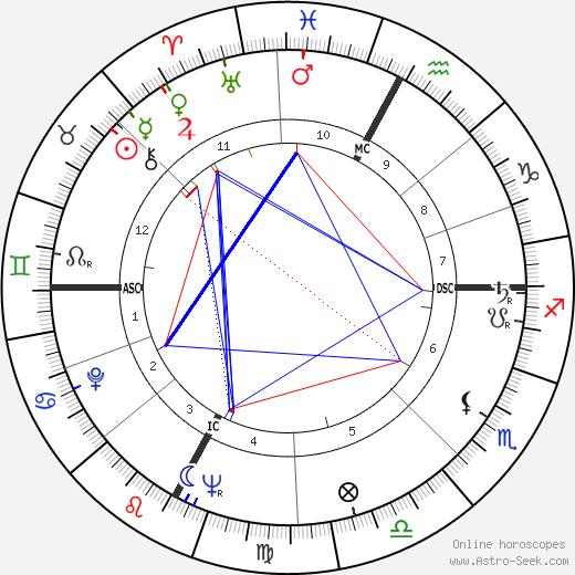 Lidia Alfonsi день рождения гороскоп, Lidia Alfonsi Натальная карта онлайн