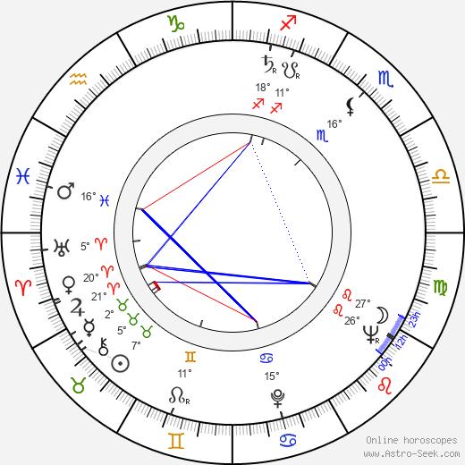 Luisa Della Noce birth chart, biography, wikipedia 2020, 2021