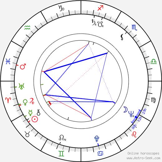 Luisa Della Noce birth chart, Luisa Della Noce astro natal horoscope, astrology