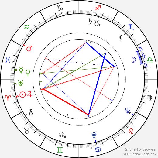 Mircea Saucan birth chart, Mircea Saucan astro natal horoscope, astrology