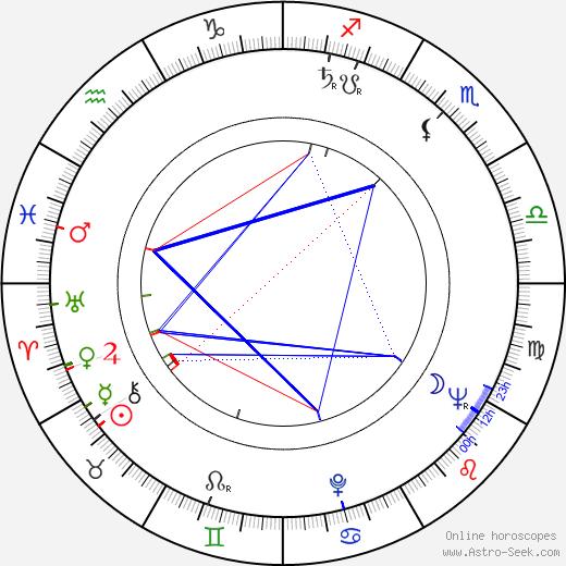 Miroslawa Dubrawska birth chart, Miroslawa Dubrawska astro natal horoscope, astrology