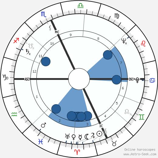 Richard Garwin wikipedia, horoscope, astrology, instagram