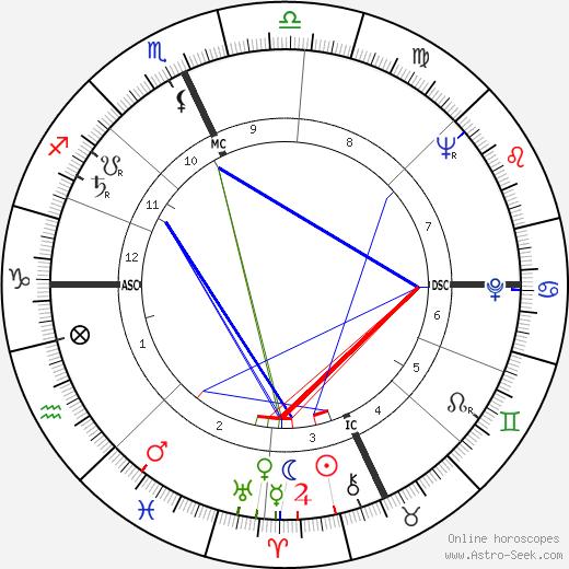 Richard Garwin astro natal birth chart, Richard Garwin horoscope, astrology