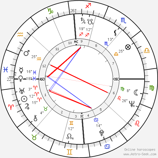 Serge Gainsbourg birth chart, biography, wikipedia 2020, 2021