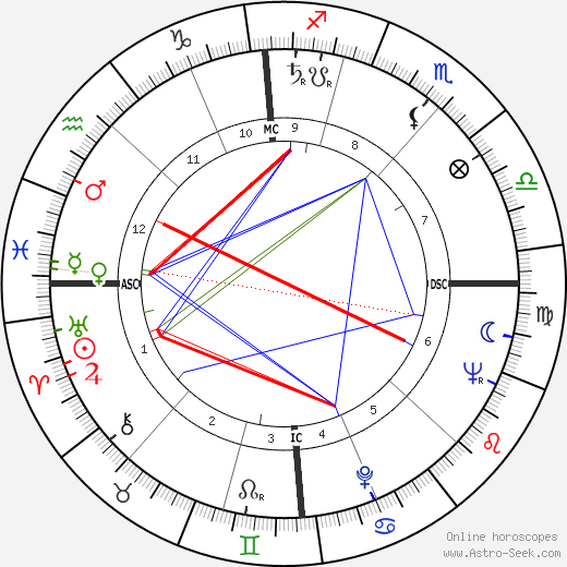 Serge Gainsbourg astro natal birth chart, Serge Gainsbourg horoscope, astrology