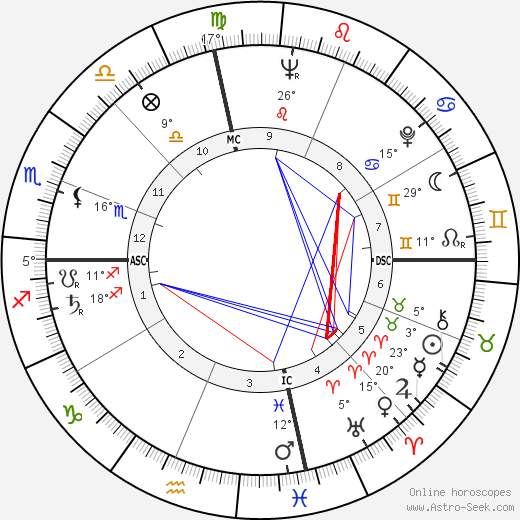 Shirley Temple birth chart, biography, wikipedia 2020, 2021