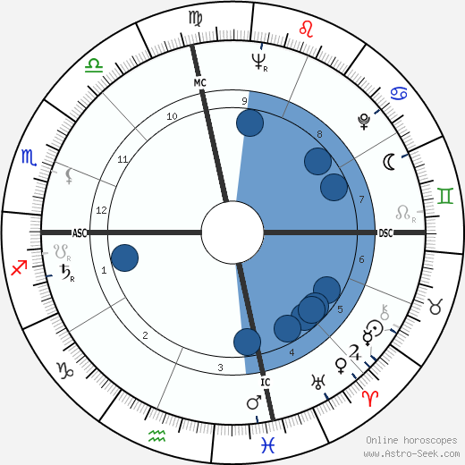 Shirley Temple Black wikipedia, horoscope, astrology, instagram