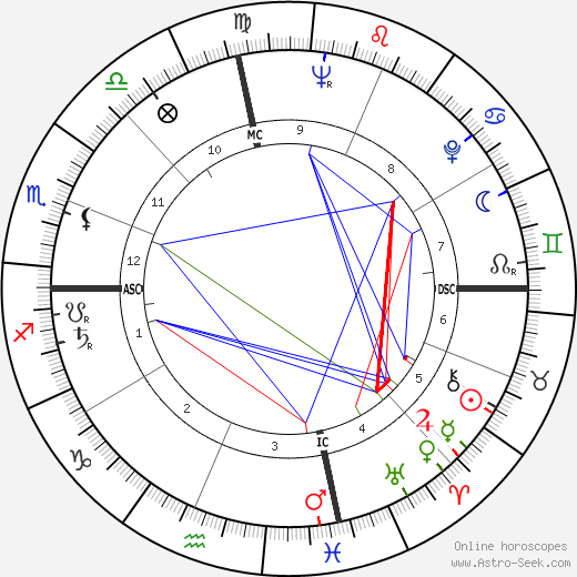Shirley Temple Black astro natal birth chart, Shirley Temple Black horoscope, astrology