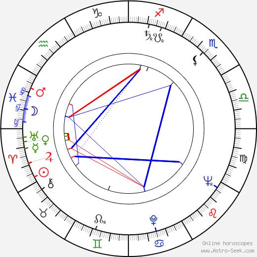 Sture Hovstadius astro natal birth chart, Sture Hovstadius horoscope, astrology