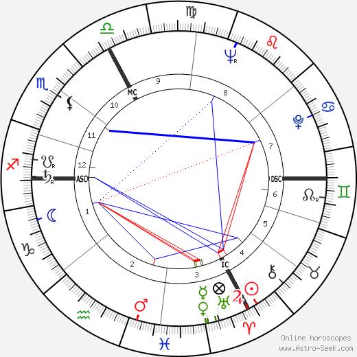 Thomas Tycho день рождения гороскоп, Thomas Tycho Натальная карта онлайн