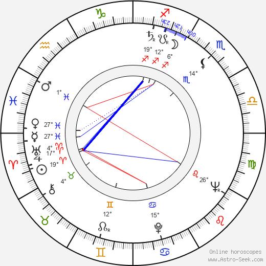 Yoji Kuri birth chart, biography, wikipedia 2020, 2021