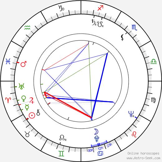 Yuriy Yakovlev tema natale, oroscopo, Yuriy Yakovlev oroscopi gratuiti, astrologia