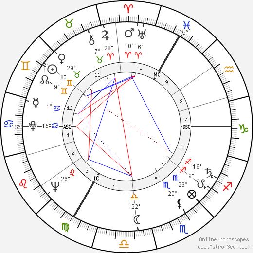 Agnès Varda birth chart, biography, wikipedia 2019, 2020