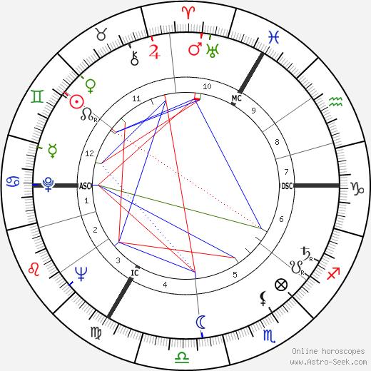 Agnès Varda birth chart, Agnès Varda astro natal horoscope, astrology