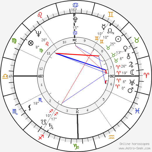 Billy Martin birth chart, biography, wikipedia 2017, 2018