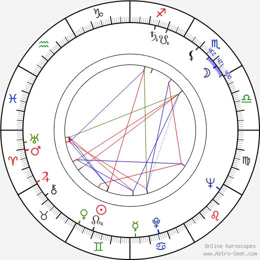 Bohumil Slezáček день рождения гороскоп, Bohumil Slezáček Натальная карта онлайн