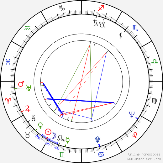 Bruce Bilson astro natal birth chart, Bruce Bilson horoscope, astrology